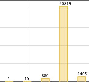 PWW HD Sales