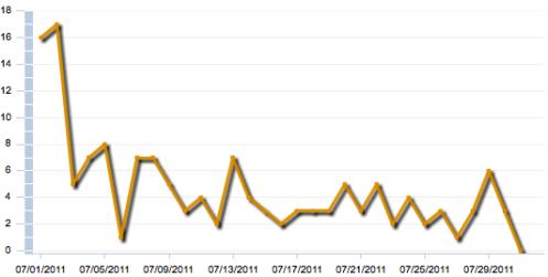 Sales Graph